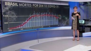 Brasil registra 967 mortes por Covid-19 nesta quarta (16) - A média móvel de sete dias do Brasil voltou a ficar abaixo de 800 óbitos diários pela Covid. Ao todo, 134.174 brasileiros já perderam a vida para a doença.