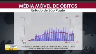 Mortes por Covid-19 sobem 27% em São Paulo - Média de casos, porém, segue estável duas semanas depois do feriado de 7 de setembro