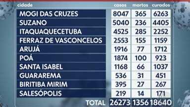 Alto Tietê registra mais 24 mortes por Covid-19 entre sexta e segunda-feira - O número de pacientes que testaram positivo para Covid-19 desde o começo da pandemia está em 26.273 mil moradores da região.