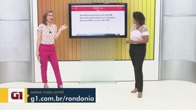 Veja os destaques do G1 Rondônia - Incidência de queimadas e vagas de pós-graduação no IFRO são destaques do G1 nesta quarta-feira.
