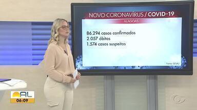 Alagoas confirma 170 novos casos e mais cinco mortes por Covid-19 - Entre as pessoas que tiveram a doença confirmada, 83.081 estão recuperadas.