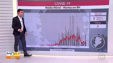 Média de mortes cresce 20% em 14 dias, em Belo Horizonte - Média diária de casos permanece estável, mas perto do limite.