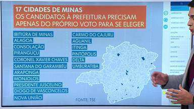Dezessete cidades mineiras terão apenas um candidato a prefeito nas eleições deste ano - Veja esta e mais curiosidades das eleições deste ano com o Sérgio Marques.
