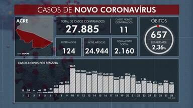 Número de casos novos de Covid-19 permanece baixo - Número de casos novos de Covid-19 permanece baixo