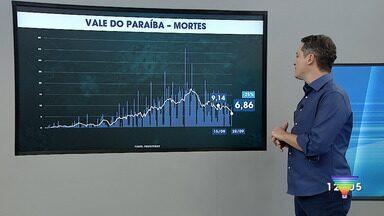 Atualização dos casos de coronavírus no Vale do Paraíba e região - Confira os dados