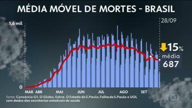 Brasil tem 142,2 mil mortes e 4,7 milhões de casos de Covid - O Brasil tem 142.280 mortes por coronavírus confirmadas até as 13h desta terça-feira (29), segundo levantamento do consórcio de veículos de imprensa a partir de dados das secretarias estaduais de Saúde.