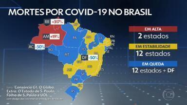 Brasil tem menor média móvel de casos de Covid em mais de três meses - Em 24 horas, o Brasil registrou 849 mortes pelo coronavírus, segundo os dados atualizados pelo consórcio de veículos de imprensa. O número total de mortos passa de 143 mil.