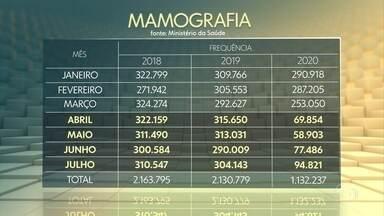 Número de exames de mamografia no SUS cai quase pela metade, principalmente pela pandemia - Os dados foram apresentados em Brasília durante o lançamento oficial da campanha do Outubro Rosa. O exame é importante para descobrir o quanto antes o câncer de mama.