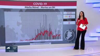 Belo Horizonte segue em estabilidade na média móvel de mortes - Veja os dados da pandemia na capital.