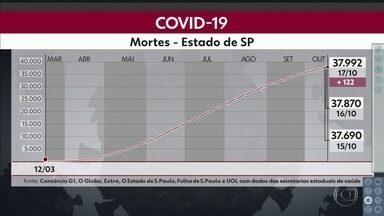 Mais 122 mortes por Covid-19 foram registradas no estado - E quase 5.400 casos de ontem para hoje.