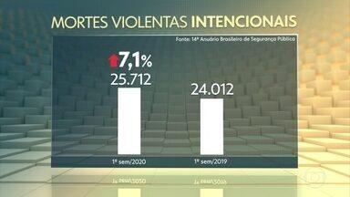 Mortes violentas intencionais cresceram 7,1% no 1º semestre de 2020 - Mesmo com a pandemia, as mortes violentas voltaram a subir no Brasil depois da queda dos últimos anos. A violência cresceu em 21 estados no primeiro semestre deste ano em relação ao mesmo período de 2019. Os dados foram divulgados pelo Fórum Brasileiro de Segurança Pública.
