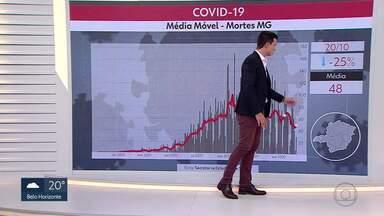 Casos de Covid-19 em Minas se aproximam de 340 mil - Médias diárias de novos casos e de mortes apontam para tendência de desaceleração.