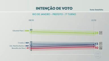 Datafolha divulga segunda pesquisa de intenção de voto para prefeitura do Rio - A pesquisa tem margem de erro de 3% para mais ou para menos.