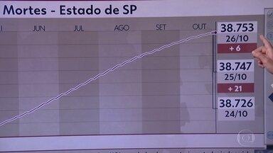 São Paulo registrou nesta segunda-feira o menor número de mortes por Covid-19 em 220 dias - Número de óbitos em 24 horas foi de 6. A última vez que o estado teve 6 óbitos num único dia foi em 21 de março