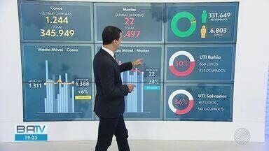 Bahia tem 345.949 casos confirmados de Covid-19, com quase 7,5 mil mortes pela doença - Confira dados atualizados nesta segunda-feira (26) sobre a pandemia no estado.