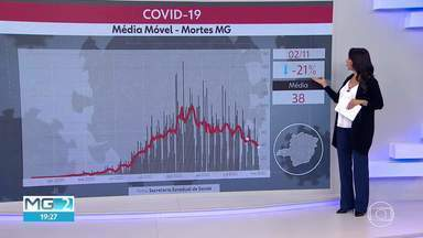Apenas uma região de Minas Gerais tem aumento de mortes pela Covid - Veja os números da epidemia no estado, nesta segunda (2).