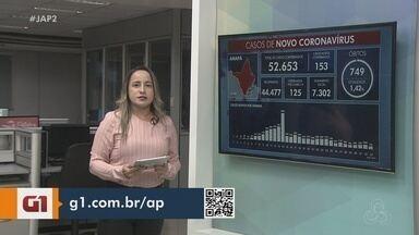 Boletim: Amapá tem 52,6 mil casos confirmados do novo coronavírus e 749 mortes - Boletim: Amapá tem 52,6 mil casos confirmados do novo coronavírus e 749 mortes