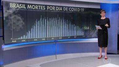 Brasil registra 564 mortes por Covid-19 em 24 horas, após sistema ter normalizado - São Paulo, por exemplo, voltou a divulgar o balanço de casos e óbitos depois de cinco dias.