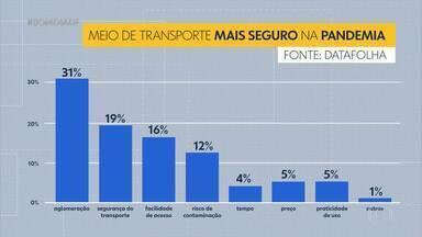 Pesquisa revela medo de brasiliense em usar ônibus lotado - Segundo pesquisa realizada pelo Datafolha, brasilienses que não têm carro próprio preferiram se locomover no Distrito Federal, durante a pandemia, por meio do serviço de transporte por aplicativo.