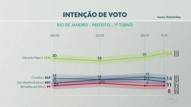 Datafolha divulga 4º pesquisa de intenção de voto para prefeitura do Rio - Pesquisa ouviu 1.148 eleitores na segunda (9) e terça-feira (10). O nível de confiança é de 95%. Dados estão registrados na Justiça Eleitoral.