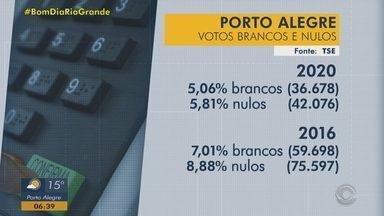 Porto Alegre é a capital com o maior número de abstenções no 1º turno das eleições em 2020 - Do número de total de eleitores aptos a votar, 33,08% preferiu não ir às urnas no domingo (15). Abstenções, brancos e nulos somados correspondem a 436.971 votos.
