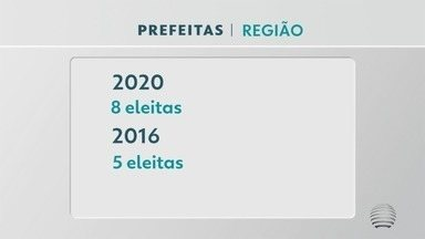Aumenta em 60% número de mulheres eleitas no cargo de prefeita - Oeste Paulista elegeu oito mulheres para a chefia do Poder Executivo no Oeste Paulista.