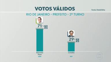 Pesquisa Datafolha no Rio de Janeiro: Paes, 54%; Crivella, 21% - Nos votos válidos, Paes tem 71% e Crivella, 29%. Levantamento foi feito nos dias 17 e 18 de novembro.