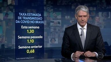 Taxa de transmissão da Covid-19 no Brasil chega ao índice mais alto desde maio - Segundo Imperial College de Londres, a taxa chegou a 1,30 esta semana.