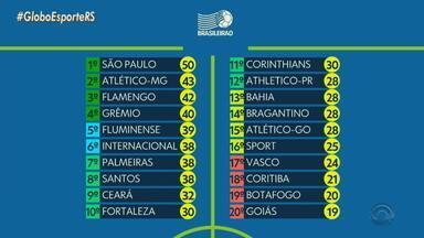 Confira a tabela de classificação do Campeonato Brasileiro - Assista ao vídeo.