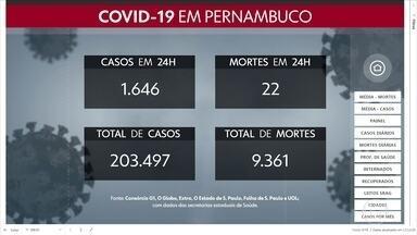 Pernambuco confirma mais 1.646 casos de coronavírus e 22 mortes - Ao todo, há 203.497 confirmações e 9.361 óbitos.