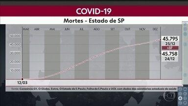 Total de mortes por Covid-19 no estado sobe para 45.795 - Foram registradas 37 novas mortes nas últimas 24 horas.