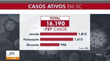 SC tem mais de 16 mil casos ativos para Covid-19 - SC tem mais de 16 mil casos ativos para Covid-19