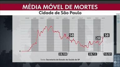 Estado de São Paulo registra 5.619 novos casos da Covid-19, em 24 horas. - Quase 13 mil pessoas continuam internadas em UTis e enfermarias.