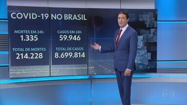 Brasil registra 1.335 mortes e 59.946 novos casos de Covid nas últimas 24 horas - Situação é crítica em dois estados. No Amazonas, a média é de 118 mortes por dia, a maior desde o começo da pandemia - um mês atrás era de 12. Em São Paulo, o sistema de saúde está pressionado com 54 cidades do estado com 80% de leitos de UTI ocupados.