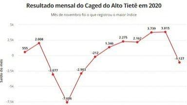 Destaques do G1: Índice de geração de empregos no Alto Tietê teve baixa de 81,2% - O dado foi registrado pelo Caged, em comparação com o ano de 2019.