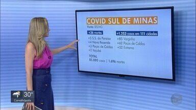 Veja os números da Covid-19 no Sul de Minas - Veja os números da Covid-19 no Sul de Minas