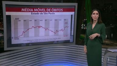 São Paulo registra 11.923 novos casos de Covid-19 nas últimas 24 horas - Confira a média móvel de casos e mortes.