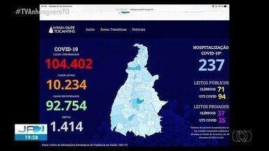 Covid-19: Tocantins contabiliza 104.402 casos da doença - Covid-19: Tocantins contabiliza 104.402 casos da doença
