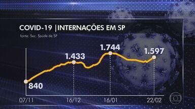 SP registra maior número de pacientes com Covid em UTI's desde o início da pandemia - São cerca de 6.410 pessoas internadas por Covid-19 no estado de São Paulo - maior número desde o início da pandemia. O recorde anterior foi em julho de 2020, com 6.250 pacientes internados.