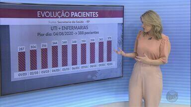 Ribeirão Preto tem aumento de 30% em internações por Covid-19 em 10 dias - Nesta quarta-feira (10), 373 pessoas estão em leitos de enfermaria e UTIs.