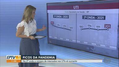 Ribeirão Preto, SP, está no topo da segunda onda de Covid-19 - Rodrigo Stabeli, diretor da Fiocruz, explica a situação da pandemia. Por dia, 10 pessoas são internadas nas UTIs da cidade.