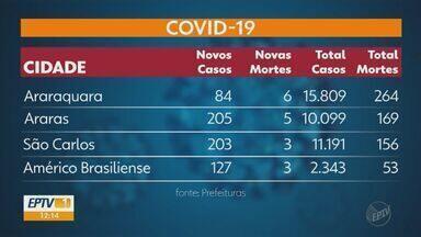 Região registra 1.237 novos casos de Covid com 33 mortes - Ao todo já são 101.451 casos confirmados e 1925 mortes pela doença.