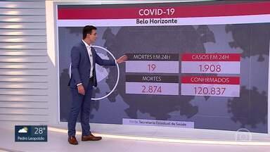 Belo Horizonte tem quase 2 mil novos casos da Covid-19 nas últimas 24 horas - Com 1.908 novos casos, capital ultrapassa 120 mil casos da doença.
