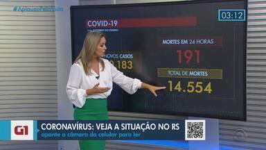RS tem 14,5 mil mortos pela Covid-19 - Período superou todo o mês de dezembro, quando 2.059 pessoas morreram pelo coronavírus em 31 dias. Secretaria Estadual da Saúde (SES) divulgou mais 191 óbitos e 10,1 mil casos.