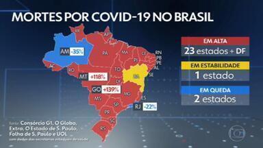Média de mortes por Covid no Brasil volta a bater recorde: 1.855 - O país registrou 1.275 mortes pela Covid em 24 horas e totalizou 279.602 óbitos. O número de pessoas vacinadas com a primeira dose no Brasil passou dos 10 milhões.