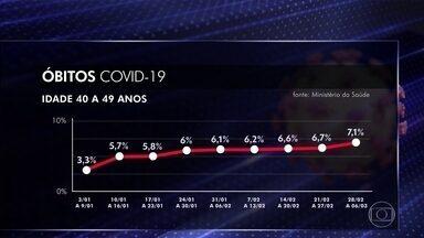 Número de pacientes jovens com quadros graves de Covid cresce no país - Percentual de mortes no grupo entre 40 e 49 anos mais que dobrou em dois meses