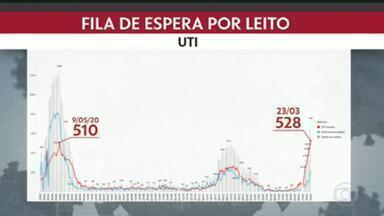 Estado do Rio RJ tem a maior fila de pacientes com Covid por UTI desde o início da pandemia - São 528 pacientes aguardando um leito de UTI.