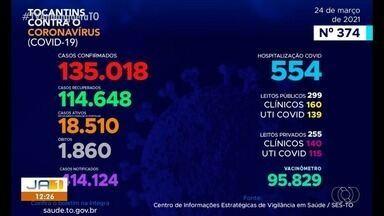 Tocantins tem 135.018 casos e 1860 mortes causadas pela Covid-19 - Tocantins tem 135.018 casos e 1860 mortes causadas pela Covid-19