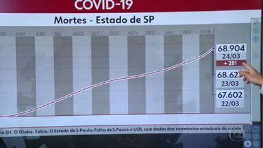 Governo diz que mortes por covid em São Paulo têm subnotificação - Ministério da Saúde mudou sistema de preenchimento de dados e não deu tempo de lançar todas as mortes registradas nas últimas 24 horas.