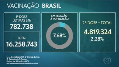Brasil aplicou ao menos uma dose de vacina em mais de 16,2 milhões, aponta consórcio de veículos de imprensa - Ontem foi o segundo dia com mais vacinados, num período de 24 h. G1, O Globo, Extra, Estadão, Folha e UOL divulgam diariamente os dados de imunização no país.